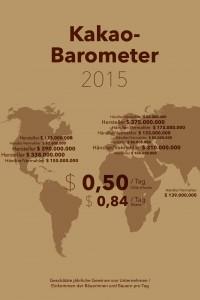 Trotz Zuwachs bei zertifizierter Schokolade: Kakaobauern leben weiter in extremer Armut
