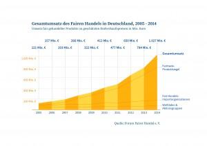 Fairer Handel mit Umsatzplus 2014